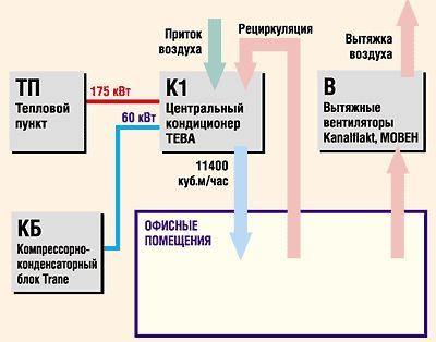 Схема отключения вентиляции при пожаре на пускателе