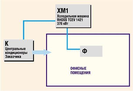 Выносные воздушные конденсаторы Nicotra МАВО.К. Фанкойлы RHOSS.  Кондиционирование и холодоснабжение.